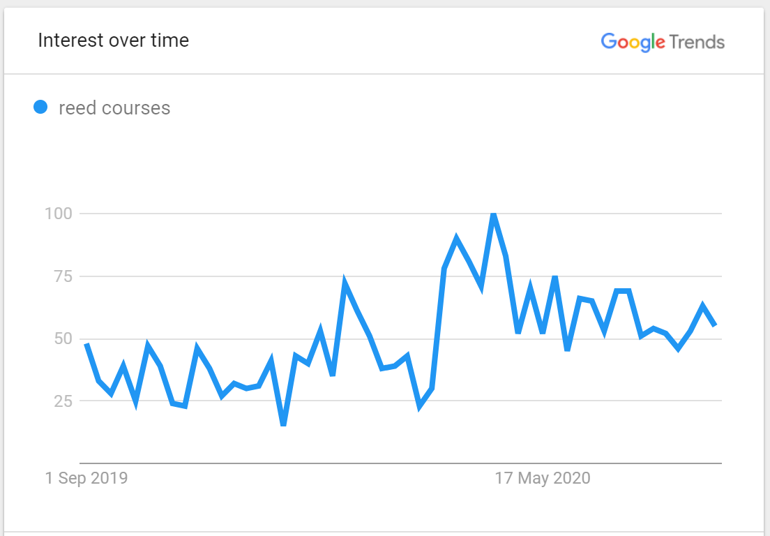 search trends for reed courses according to Google trends data sep 2019 - aug 2020